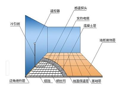 信誉好的碳纤维电地暖推荐_甘南碳纤维电地暖